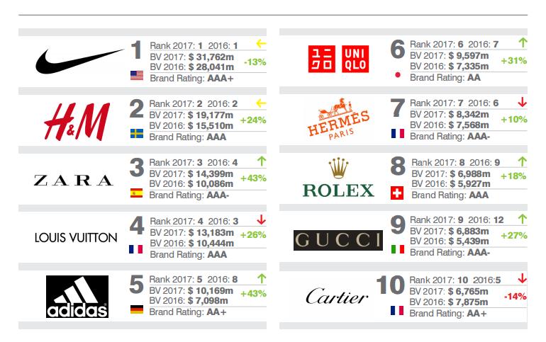 c8b6005bff Tra i primi dieci marchi della classifica, troviamo anche il brand Gucci,  che guadagna tre posizioni e dal 12° posto dello scorso anno sale al 9°.