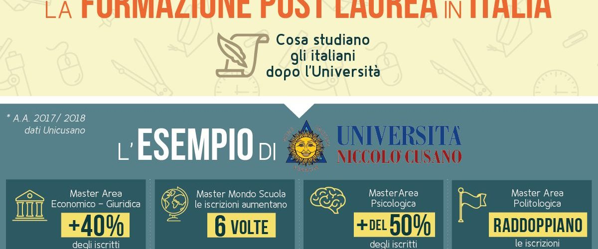 master post laurea